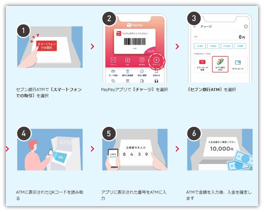 PayPay ATMでチャージ